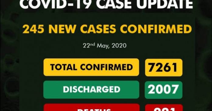 NCDC Confirms 245 New Cases Of Coronavirus