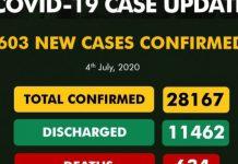 COVID-19: Nigeria Records 603 Fresh Cases, Toll Hits 28,167