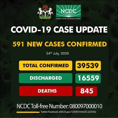 COVID-19 Infections In Nigeria Rise To 39,539 As NCDC Records 591 New Cases