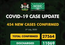 COVID-19: NCDC Reports 454 New Cases Of Infection